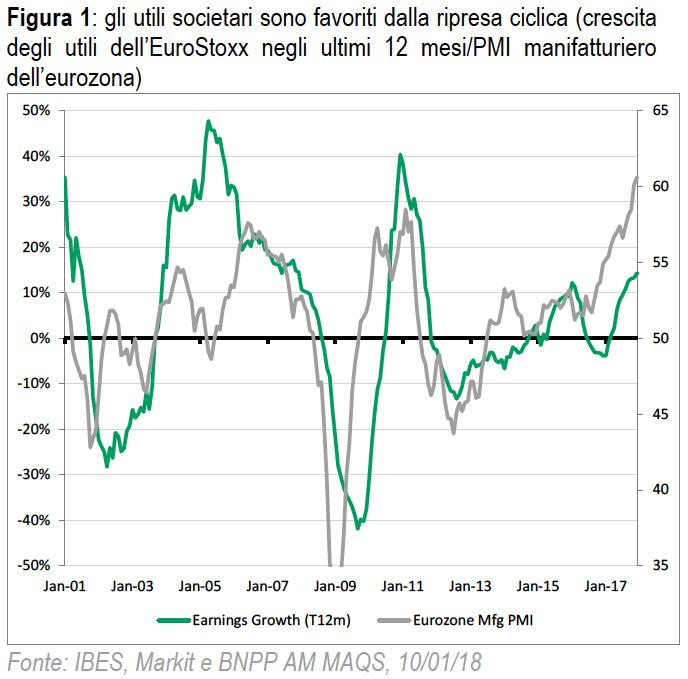 ee4af4de66 Gli indici azionari europei hanno fatto segnare performance inferiori agli  altri mercati internazionali a partire dalla metà del 2017 e presentano ...