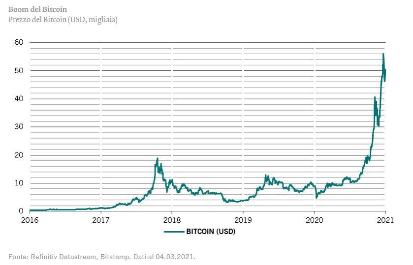 attuale tasso di bitcoin)