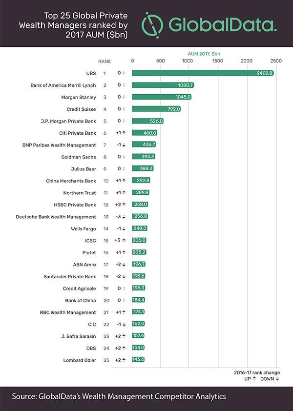 Wealth management, ecco le prime 25 società globali per gestito