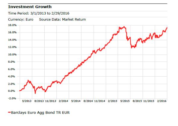 063b2a6004 ... 3 anni); e Mondher Bettaib, gestore di Vontobel EUR Corporate Bond Mid  Yield (1,7 miliardi di euro in AUM) con un rendimento di +0,29% nel 2015  (+0,09% ...